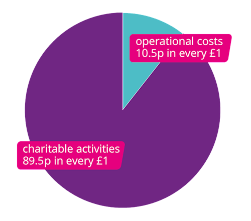 Pie chart showing that 89.5p of every £1 donated goes to charitable activities. 10.5p goes to operational costs.